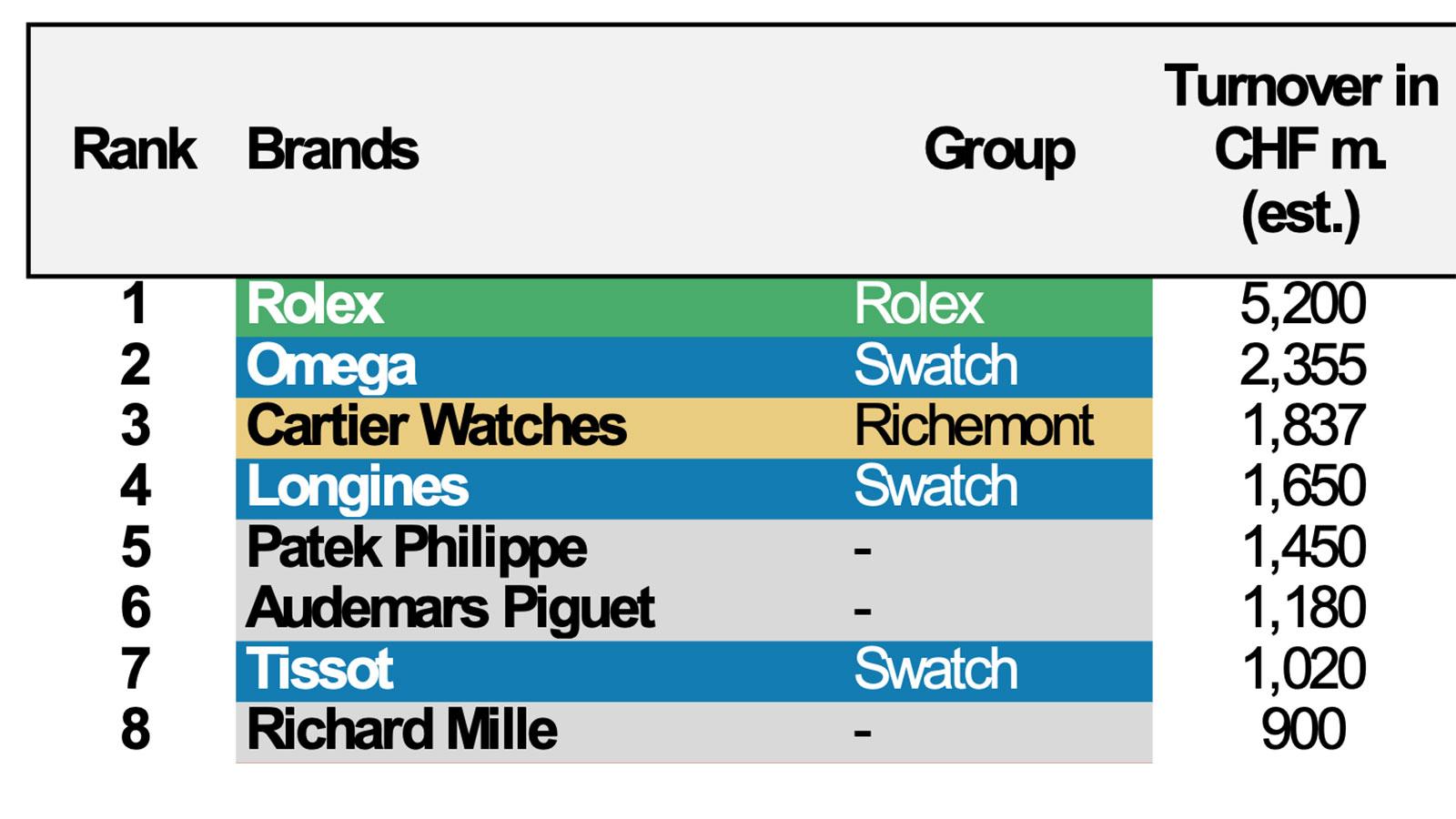 Rolex investment graph 2021